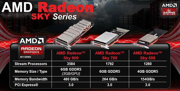 Radeon Sky series