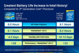 Intel Haswell consumo
