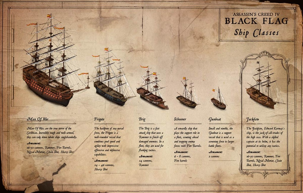 Los tipos de embarcaciones que habrá en Assassin's Creed IV Black Flag.