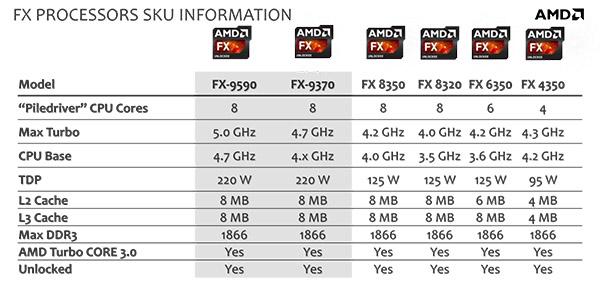 AMD serie FX-9000