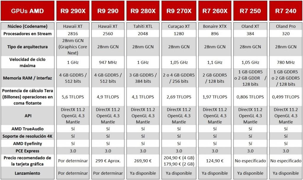 AMD R9, R7 - precios