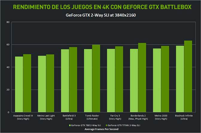 GeForce GTX Battlebox rendimiento
