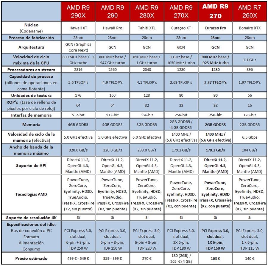 AMD R9, especificaciones de las GPU