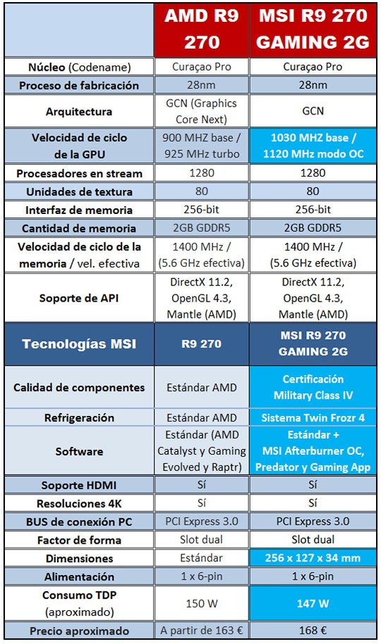 R9 270 GAMING 2G de MSI Vs referencia AMD R9 270