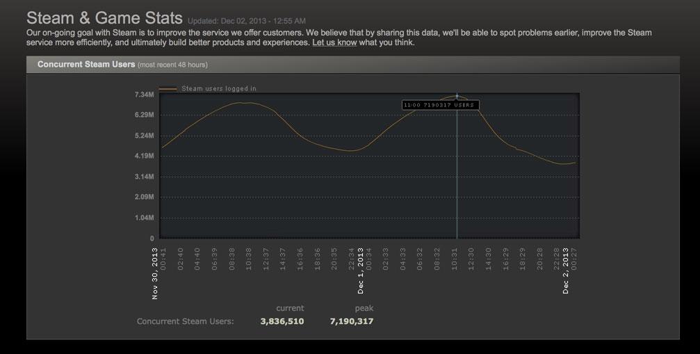 Steam: 7 millones