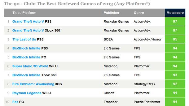Metacritic: 2013, un año flojo de juegos en PC