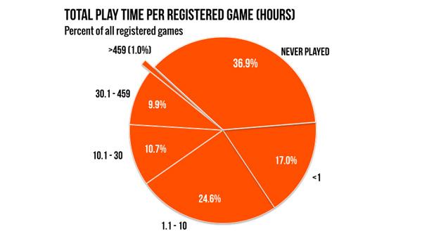 Steam: el 37% de las licencias nunca se ha usado