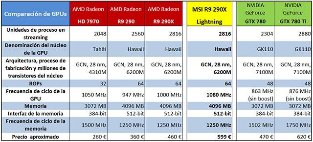 R9 290X - tabla GPUs