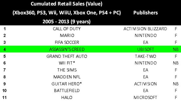 Franquicias más vendidas de la última década