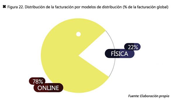 Datos del Libro Blanco sobre consumo y distribución