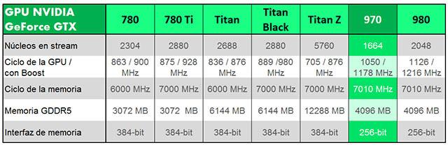 Tabla NVIDIA GPU