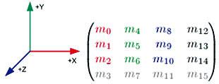 Taller U-tad - Sistema de coordenadas OpenGL