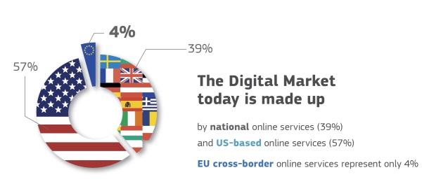 El mercado de productos digitales está dominado por Estados Unidos.
