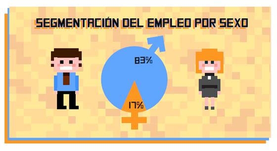 Segmentación del empleo en desarrollo de videojuegos por sexo.