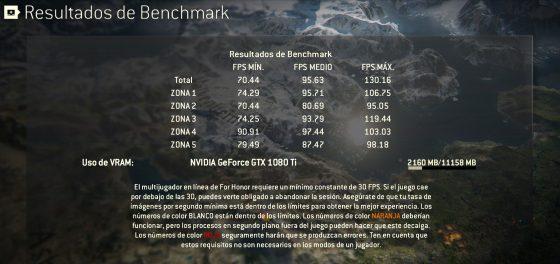 Pincha para ver el benchmark de For Honor con GTX 1080 Ti