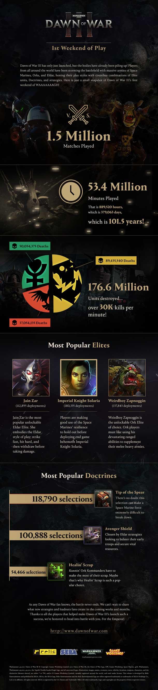 infografia lanzamiento de Warhammer 40000 Dawn of War III