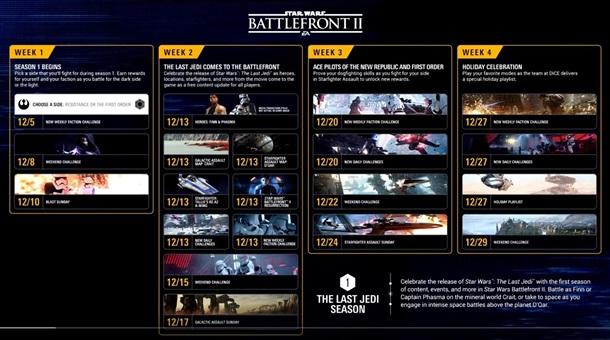 Calendario con los primeros contenidos gratuitos de Star Wars Battlefront 2.